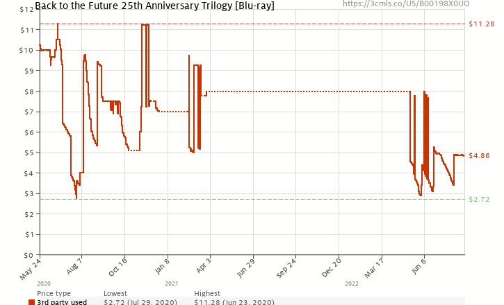 Amazon price history chart for Back to the Future: 25th Anniversary Trilogy [Blu-ray + Digital Copy]