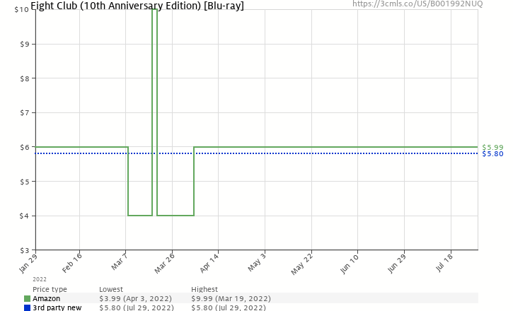 Amazon price history chart for Fight Club (10th Anniversary Edition) [Blu-ray]