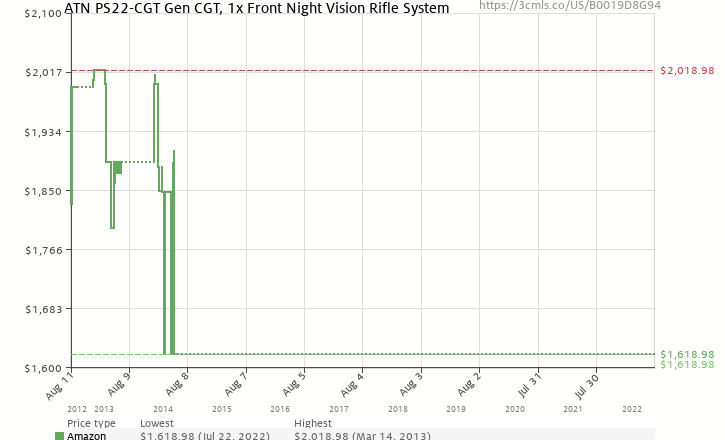 Amazon price history chart for ATN PS22-CGT Gen CGT, 1x Front Night Vision Rifle System