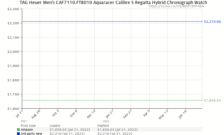 Amazon price history chart for TAG Heuer Men's CAF7110.FT8010 Aquaracer Calibre S Regatta Hybrid Chronograph Watch