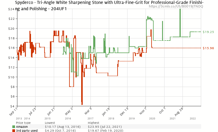 Amazon price history chart for Spyderco Ultra Fine Triangle Stone