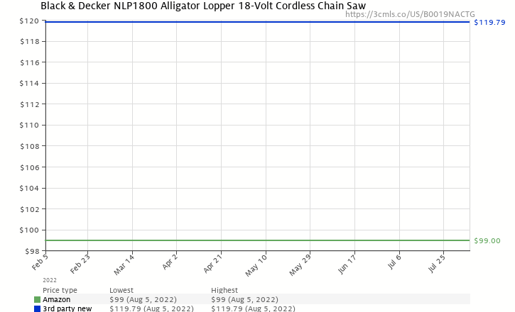 Amazon price history chart for Black & Decker NLP1800 Alligator Lopper 18-Volt Cordless Chain Saw
