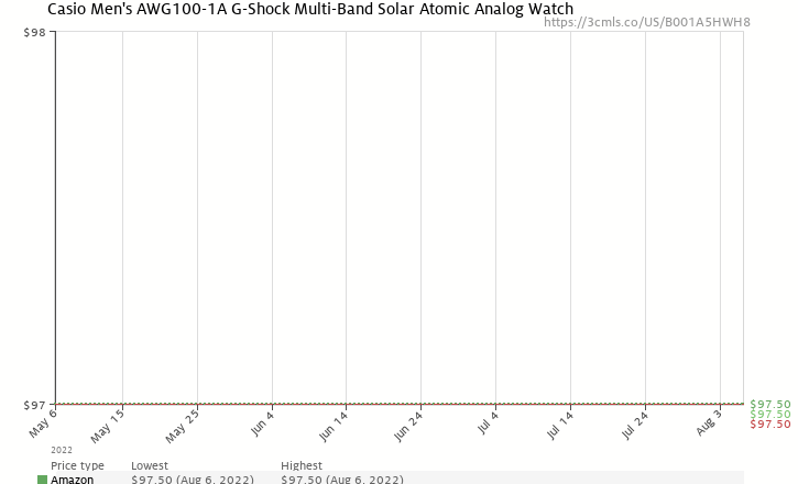 Amazon price history chart for Casio Men's AWG100-1A G-Shock Multi-Band Solar Atomic Analog Watch