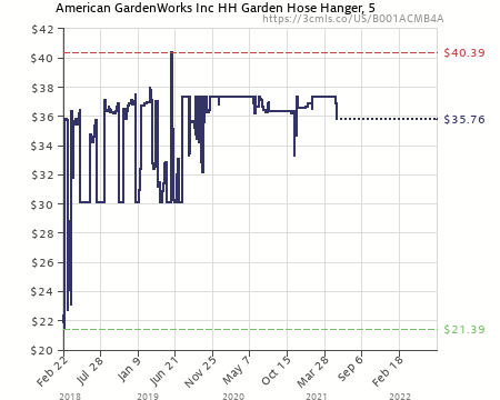 Amazon Price History Chart For American Gardenworks HH Garden Hose Holder  (B001ACMB4A)