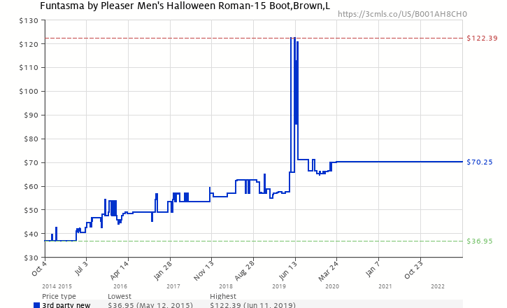 a3b075208c0c Amazon price history chart for Funtasma by Pleaser Men s Halloween Roman-15  Boot