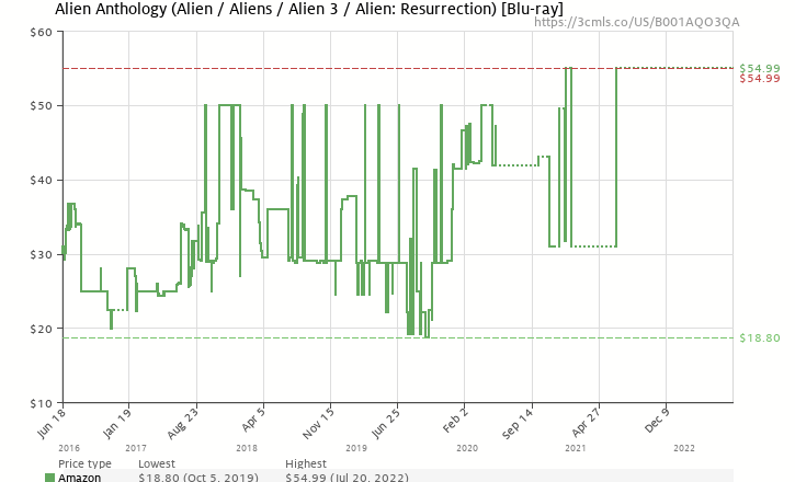 Amazon price history chart for Alien Anthology [Blu-ray]