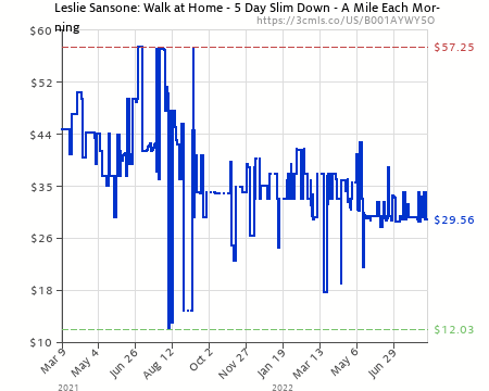 Amazon price history chart for Leslie Sansone: Walk at Home - 5 Day Slim  Down