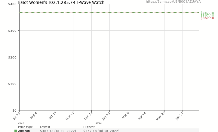 Amazon price history chart for Tissot Women's T02.1.285.74 T-Wave Watch
