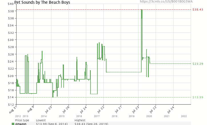 Amazon price history chart for Pet Sounds (VINYL)