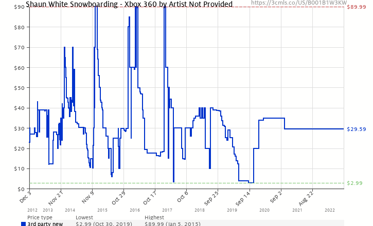 f6c1f5a7050 Amazon price history chart for Shaun White Snowboarding - Xbox 360 by Artist  Not Provided (