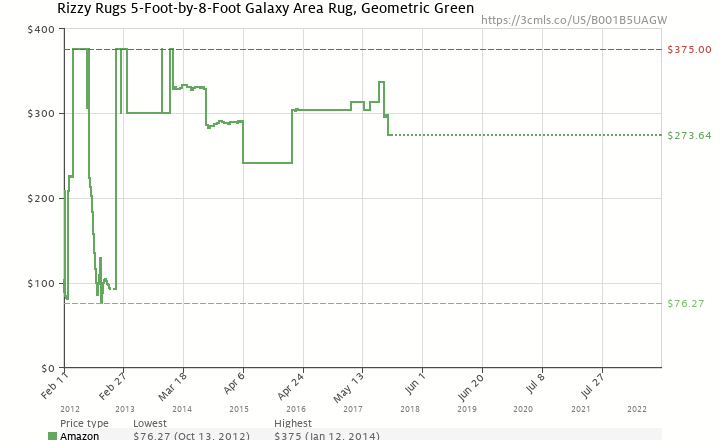 Amazon price history chart for Rizzy Rugs GL-0586 5-Foot-by-8-Foot Galaxy Area Rug, Geometric Green