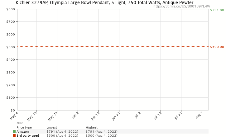 Amazon price history chart for Kichler Lighting 3279AP 5-Light Olympia Incandescent Inverted Pendant, Antique Pewter