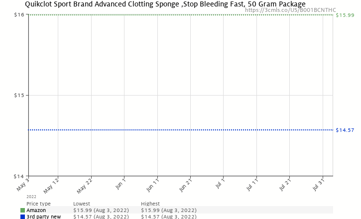Amazon price history chart for Quikclot Sport Brand Advanced Clotting Sponge ,Stop Bleeding Fast, 50 Gram Package