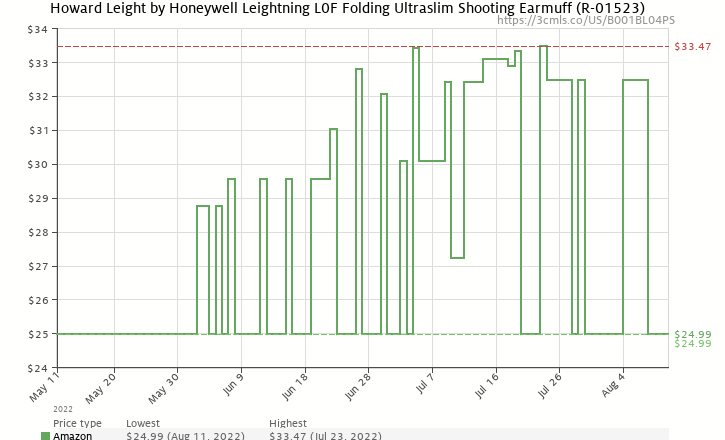 Amazon price history chart for Howard Leight R-01523 Leightning L0F Ultra Lightweight NRR 23 Compact Folding Earmuff