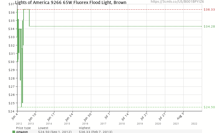 Amazon Price History Chart For Lights Of America 9266 65W Fluorex Flood Light Brown