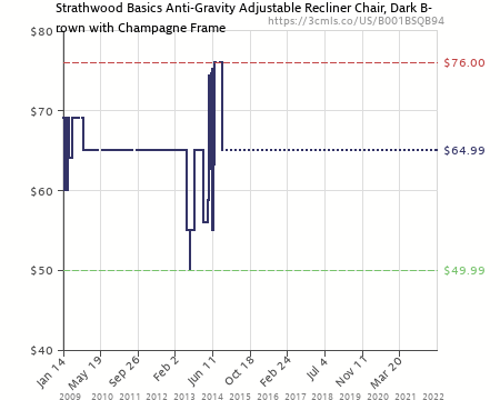 Amazon price history chart for Strathwood Basics Anti-Gravity Adjustable Recliner Chair Dark Brown  sc 1 st  camelcamelcamel.com & Strathwood Basics Anti-Gravity Adjustable Recliner Chair Dark Brown ...