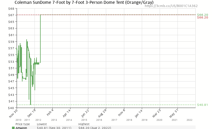 Amazon price history chart for Coleman SunDome 7-Foot by 7-Foot 3-Person Dome Tent (Orange/Gray)