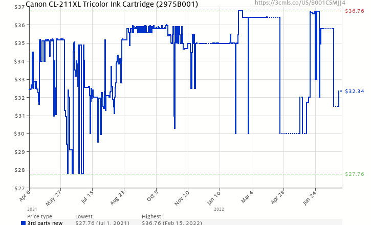 Amazon Price History Chart For CNM2975B001