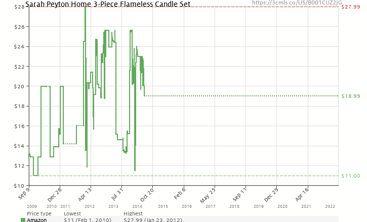 Amazon price history chart for Sarah Peyton Home 3-Piece Flameless Candle Set
