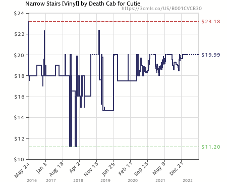 Amazon Price History Chart For Narrow Stairs [Vinyl] By DEATH CAB FOR CUTIE  (