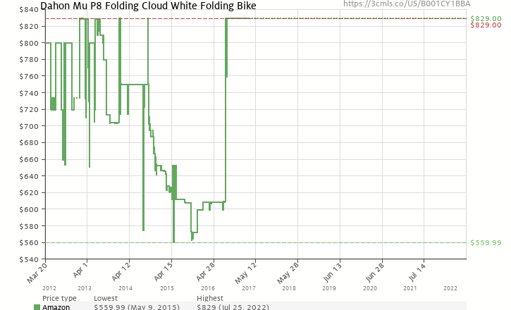 Amazon price history chart for Dahon Mu P8 Folding Cloud White Folding Bike
