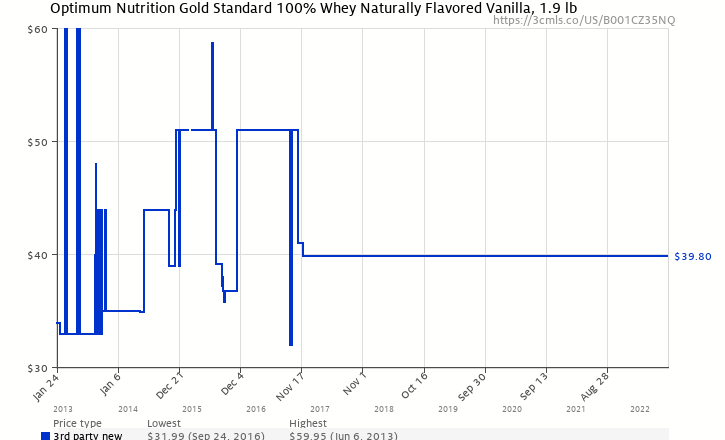6419dac29 Amazon price history chart for Optimum Nutrition Gold Standard 100% Whey  Naturally Flavored Vanilla