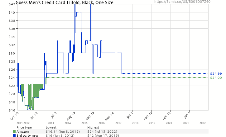 Amazon price history chart for Guess Men's Credit Card Trifold, Black, One Size