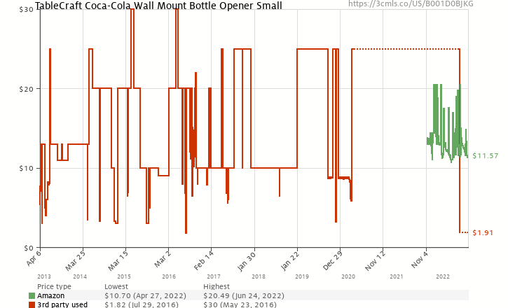 Amazon price history chart for Coca-Cola Wall Mount Bottle Opener