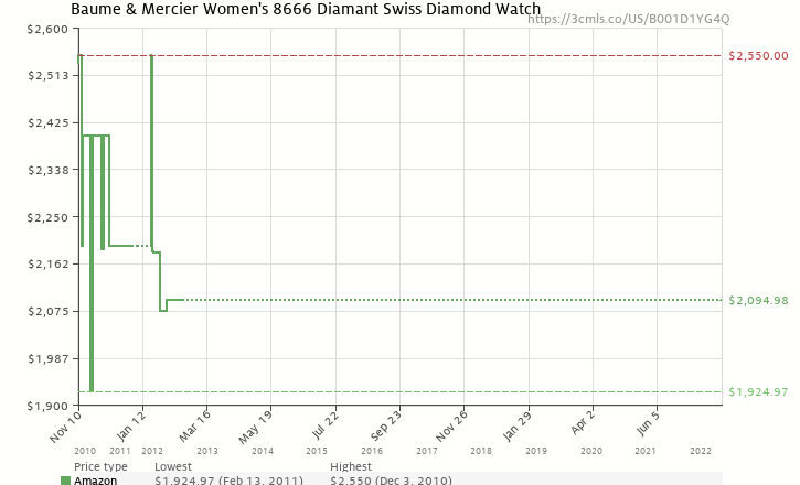 Amazon price history chart for Baume & Mercier Women's 8666 Diamant Swiss Diamond Watch