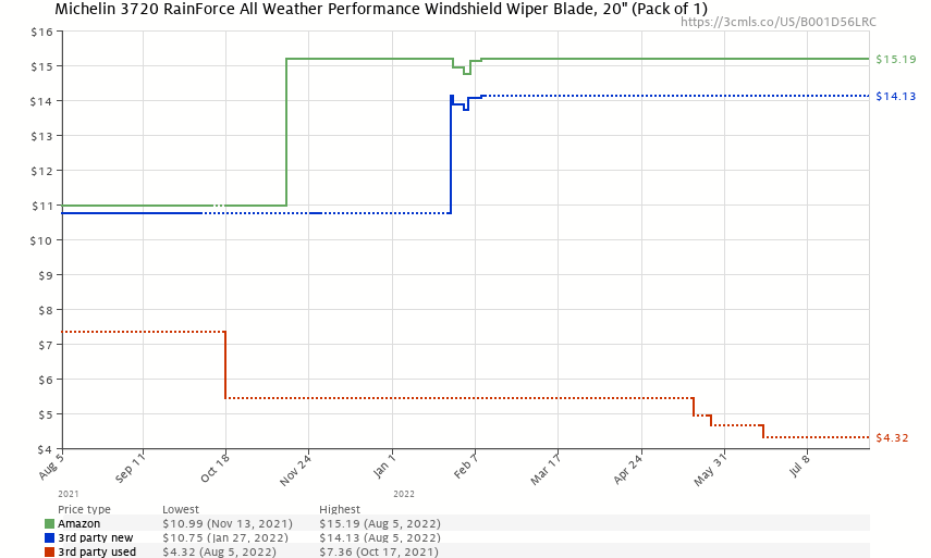 """Michelin 3720 RainForce All Weather Performance Windshield Wiper Blade, 20"""" (Pack of 1) - Price History: B001D56LRC"""