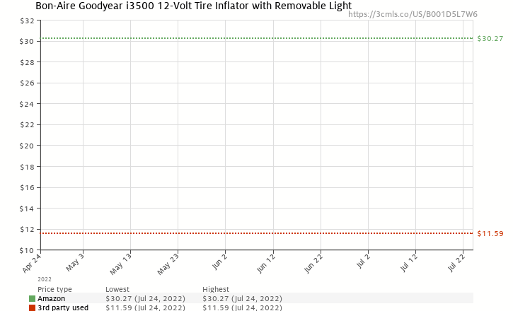 Amazon price history chart for Goodyear i3500 12-Volt Tire Inflator with Removable Light