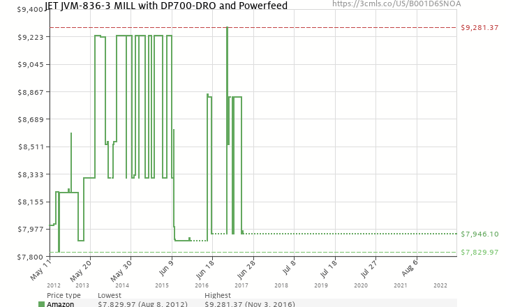 Amazon price history chart for JET JVM-836-3 MILL with DP700-DRO and Powerfeed