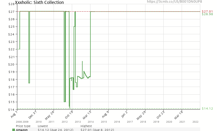 Amazon price history chart for Xxxholic: Sixth Collection