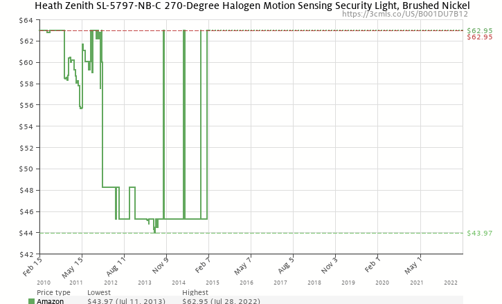Amazon price history chart for Heath Zenith SL-5797-NB-C 270-Degree Halogen Motion Sensing Security Light, Brushed Nickel