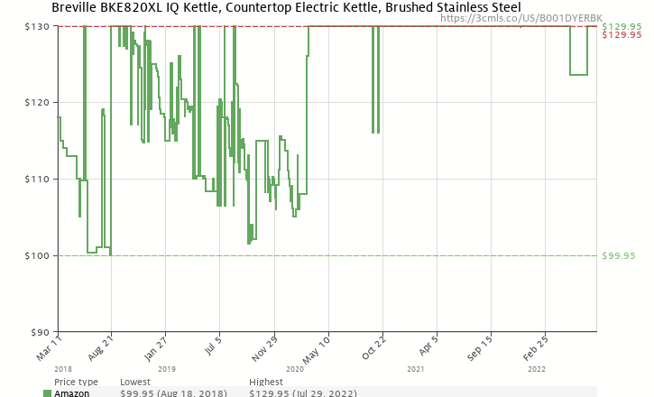 Amazon price history chart for Breville BKE820XL Variable-Temperature 1.8-Liter Kettle