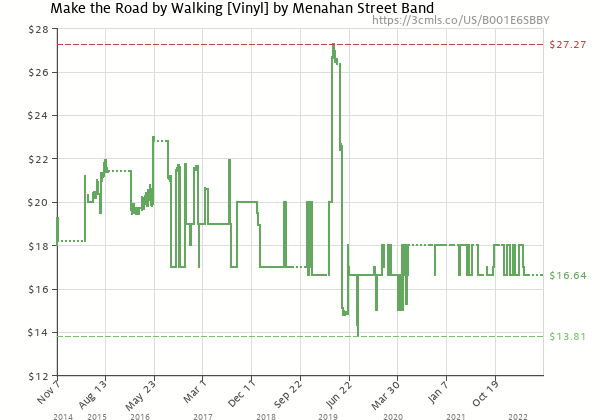 Price history of Menahan Street Band – Make the Road by Walking