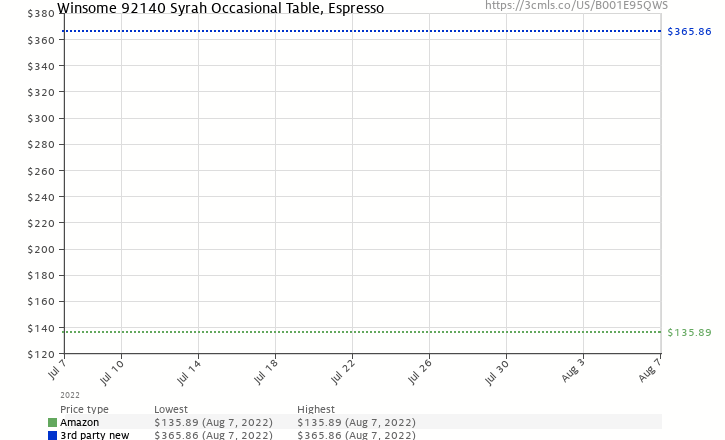 Amazon price history chart for Winsome Wood Syrah Coffee Table, Espresso