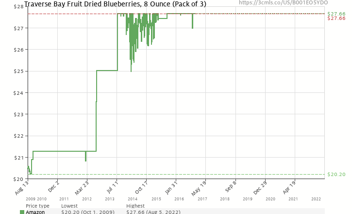 Amazon price history chart for Traverse Bay Fruit Co. Dried Blueberries, 8-Ounce Containers  (Pack of 3)
