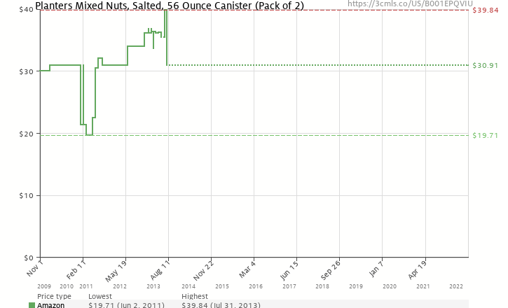 Amazon price history chart for Planters Mixed Nuts With Pure Sea Salt, 56-Ounce Tin (Pack of 2)