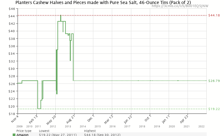 Amazon price history chart for Planters Cashew Halves and Pieces made with Pure Sea Salt, 46-Ounce Tins (Pack of 2)