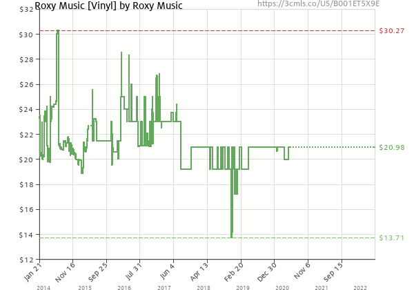 Price history of Roxy Music – Roxy Music