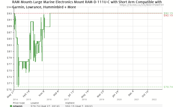 Amazon price history chart for RAM Mounting Systems RAM-D-111U-C heavy duty RAM Universal Marine Electronic Mount