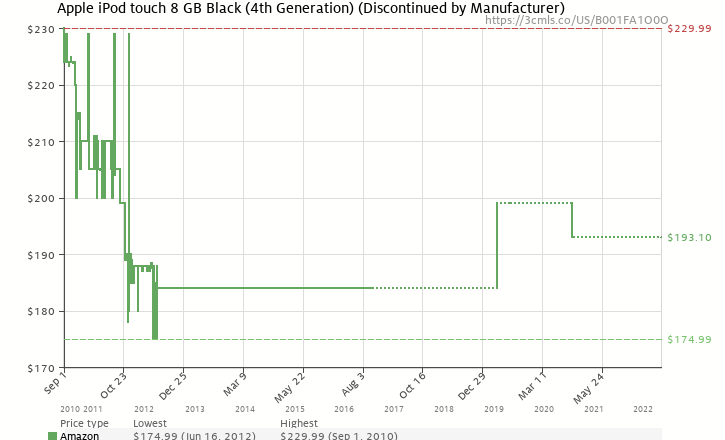 Amazon price history chart for Apple iPod touch 8GB (4th Generation) - Black - Current Version