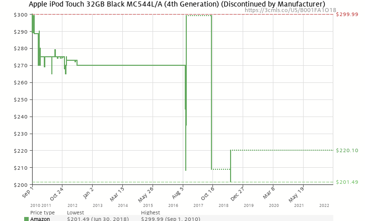Amazon price history chart for Apple iPod touch 32GB (4th Generation) - Black - Current Version