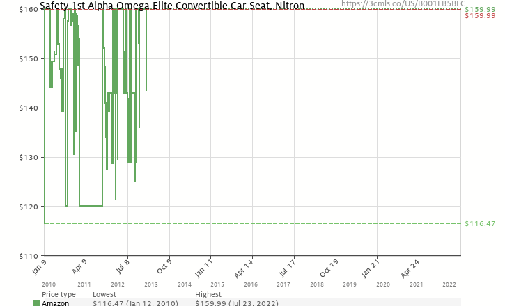 Amazon Price History Chart For Safety 1st Alpha Omega Elite Convertible Car Seat Nitron