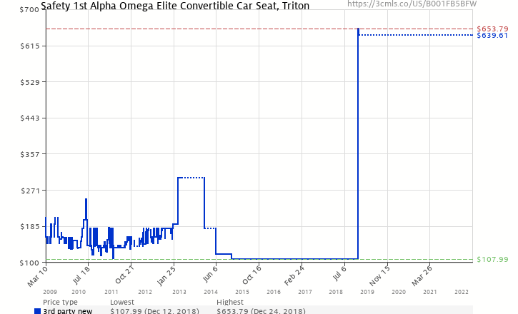 Amazon Price History Chart For Safety 1st Alpha Omega Elite Convertible Car Seat Triton