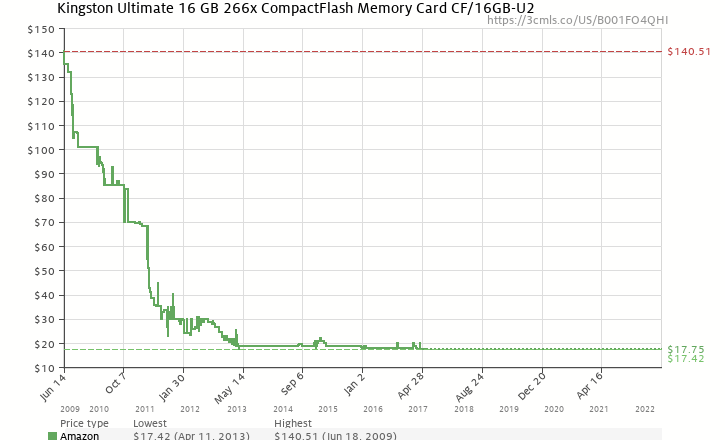 Amazon price history chart for Kingston Ultimate 16 GB 266x CompactFlash Memory Card CF/16GB-U2