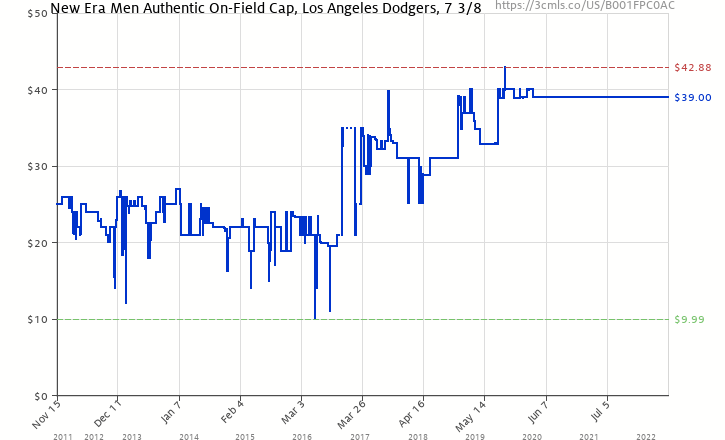 ec824a1d1d3 Amazon price history chart for New Era MLB Los Angeles Dodgers Game AC On Field  59Fifty