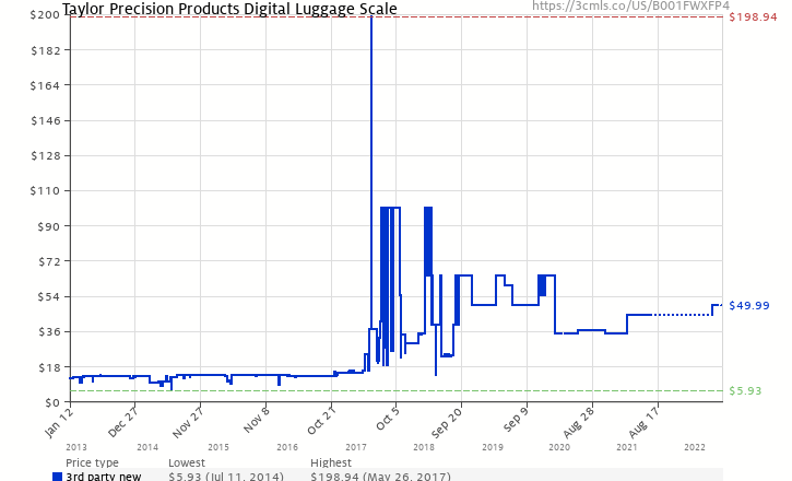 Amazon price history chart for Taylor 8120 Digital Luggage Scale