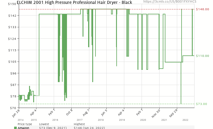 Amazon Price History Chart For Elchim Classic 2001 Hair Dryer Lightweight 1875 Watt Quick Dry